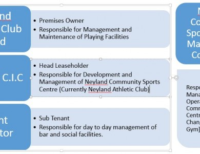 Neyland Athletic Club Management Structure