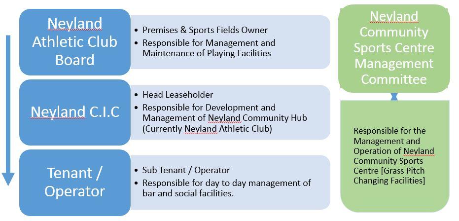 Site Management Structure