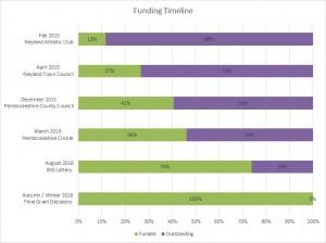 Funding Timeline Image