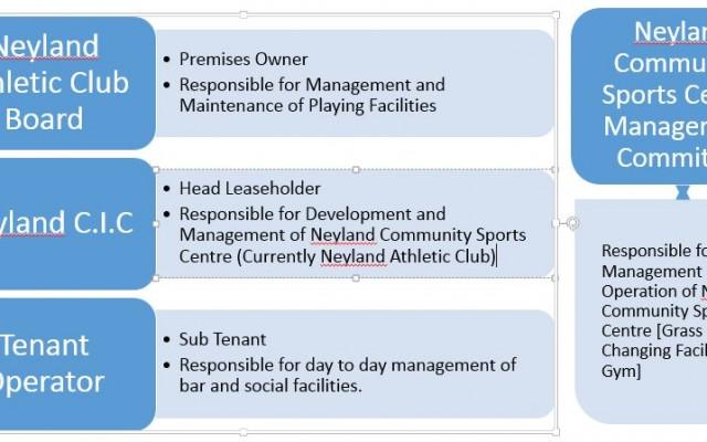 Neyland Athletic Club Management Structure